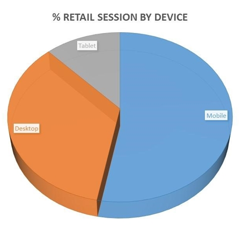 Retail Session by Device